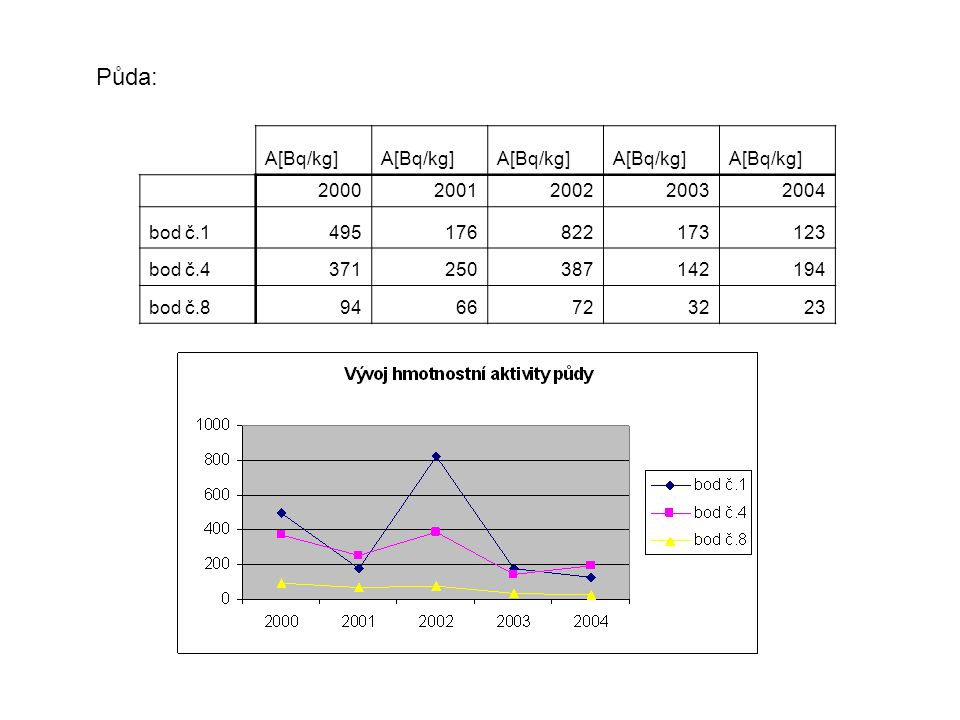 Půda: A[Bq/kg] 2000. 2001. 2002. 2003. 2004. bod č.1. 495. 176. 822. 173. 123. bod č.4.